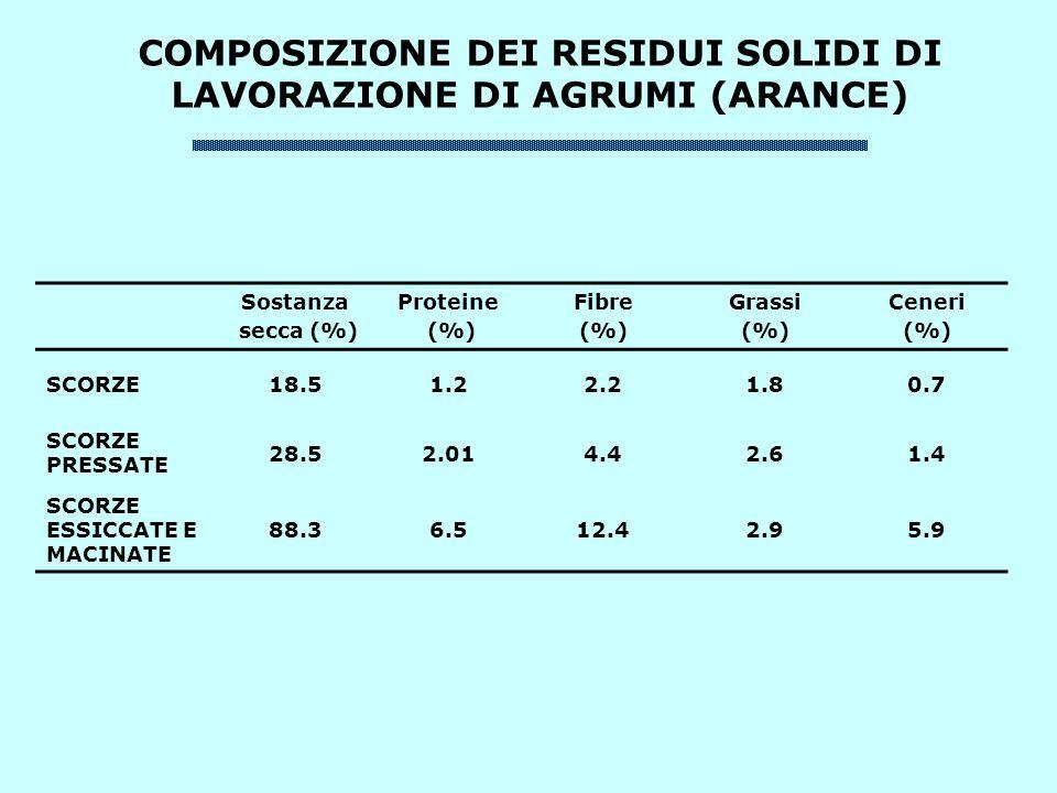 COMPOSIZIONE DEI RESIDUI SOLIDI DI LAVORAZIONE DI AGRUMI (ARANCE)