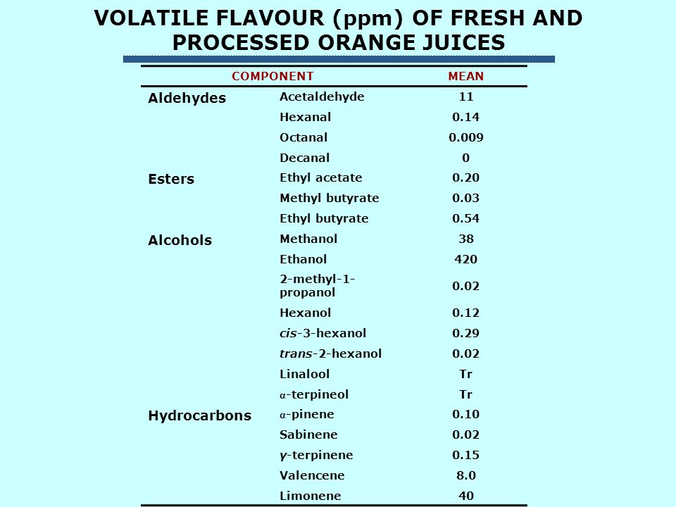 VOLATILE FLAVOUR (ppm) OF FRESH AND PROCESSED ORANGE JUICES