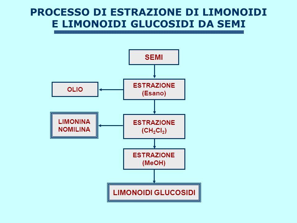 PROCESSO DI ESTRAZIONE DI LIMONOIDI E LIMONOIDI GLUCOSIDI DA SEMI