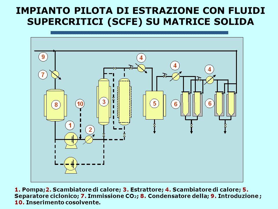 IMPIANTO PILOTA DI ESTRAZIONE CON FLUIDI SUPERCRITICI (SCFE) SU MATRICE SOLIDA