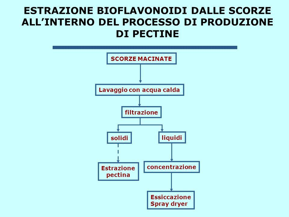 ESTRAZIONE BIOFLAVONOIDI DALLE SCORZE ALL'INTERNO DEL PROCESSO DI PRODUZIONE DI PECTINE