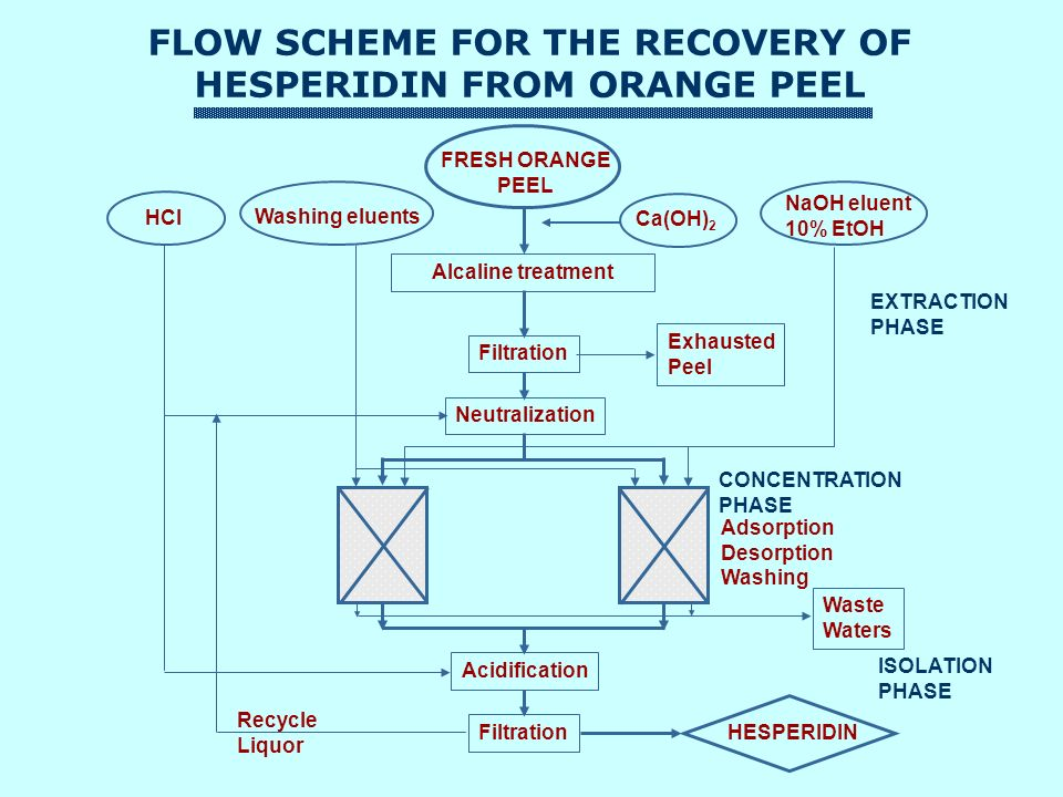FLOW SCHEME FOR THE RECOVERY OF HESPERIDIN FROM ORANGE PEEL