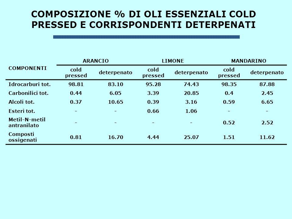 COMPOSIZIONE % DI OLI ESSENZIALI COLD PRESSED E CORRISPONDENTI DETERPENATI
