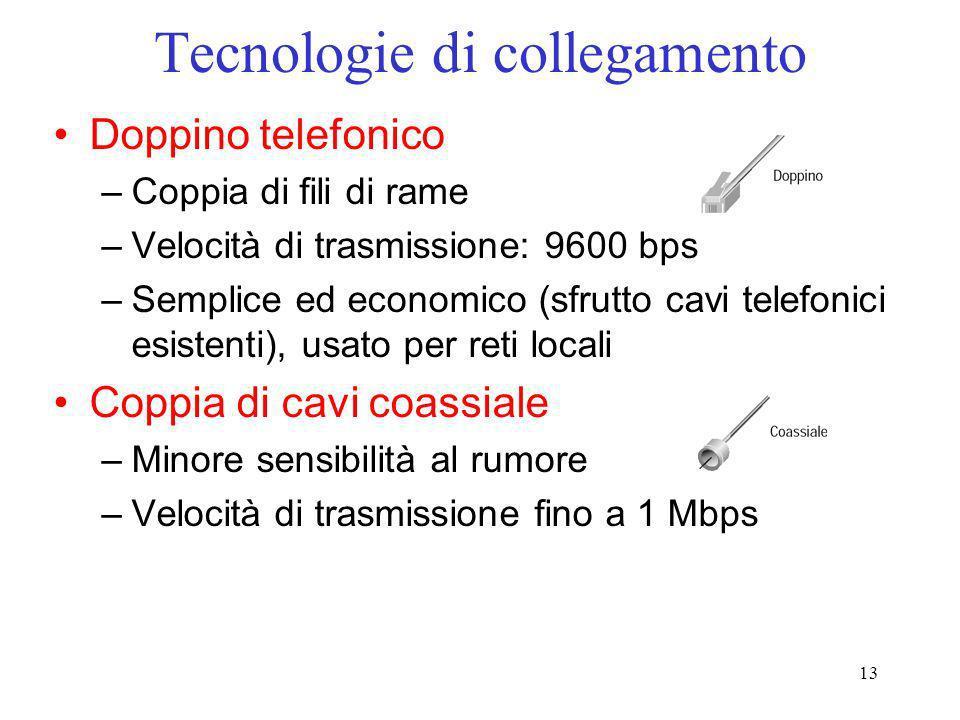 Tecnologie di collegamento