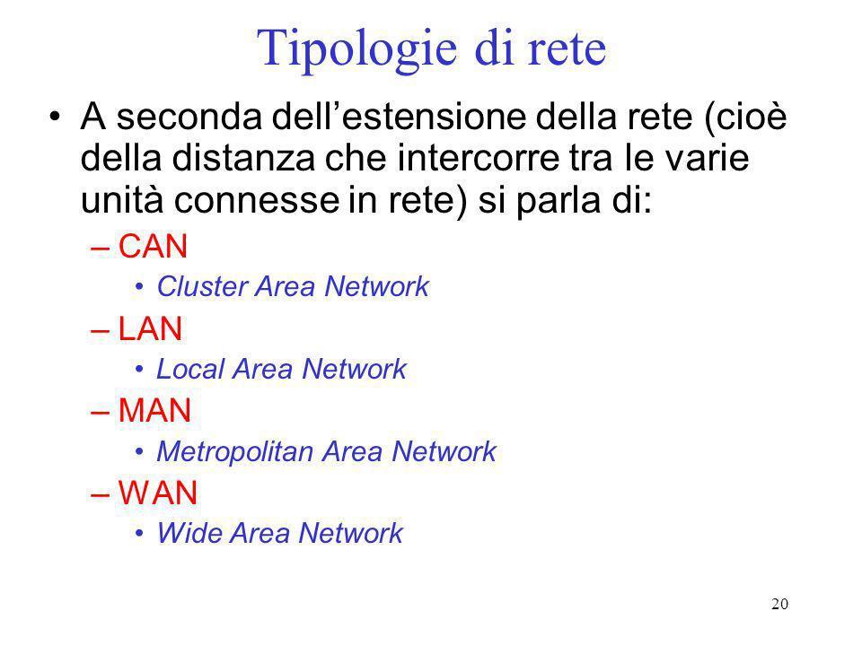 Tipologie di rete A seconda dell'estensione della rete (cioè della distanza che intercorre tra le varie unità connesse in rete) si parla di: