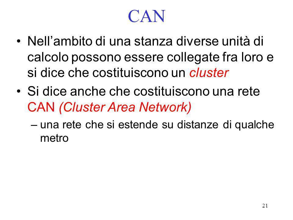 CAN Nell'ambito di una stanza diverse unità di calcolo possono essere collegate fra loro e si dice che costituiscono un cluster.