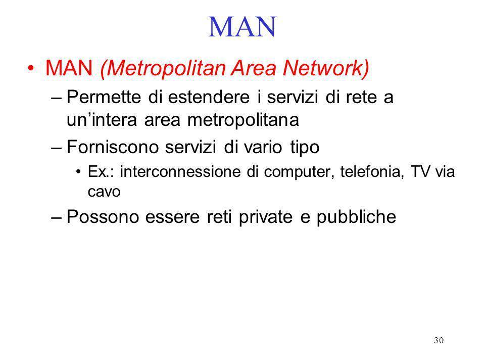 MAN MAN (Metropolitan Area Network)