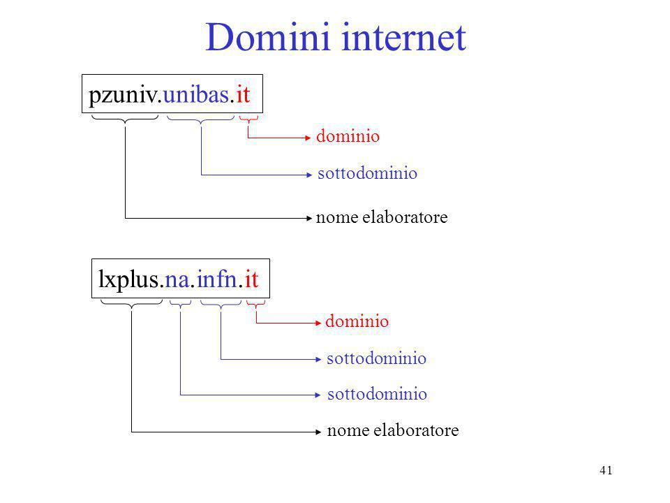 Domini internet pzuniv.unibas.it lxplus.na.infn.it dominio