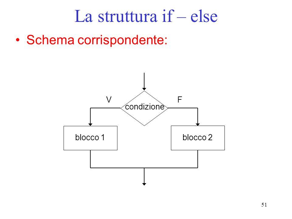 La struttura if – else Schema corrispondente: V F condizione blocco 1