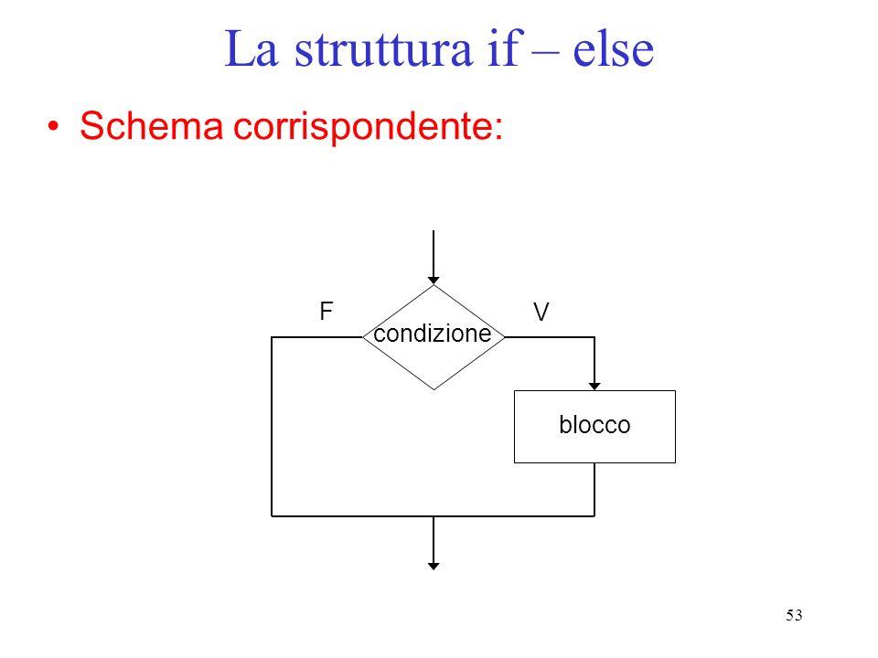 La struttura if – else Schema corrispondente: F V condizione blocco