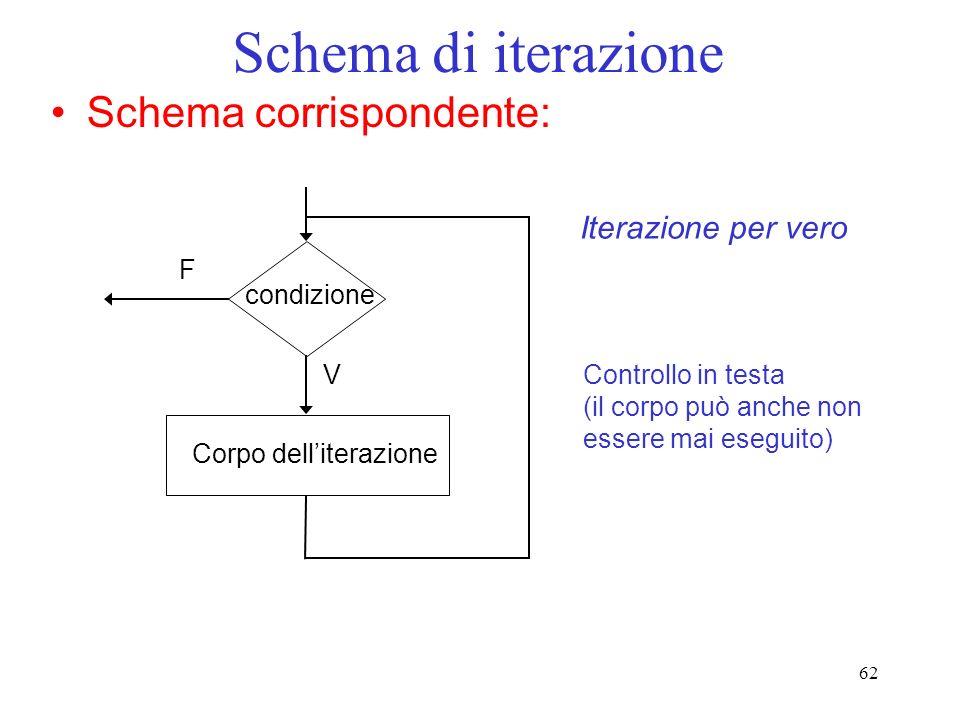 Schema di iterazione Schema corrispondente: Iterazione per vero F