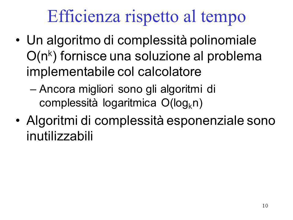 Efficienza rispetto al tempo