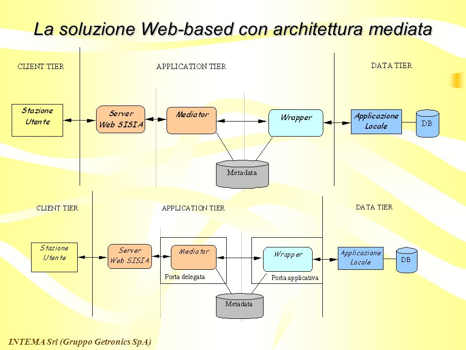 La soluzione Web-based con architettura mediata