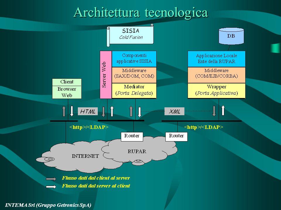 Architettura tecnologica