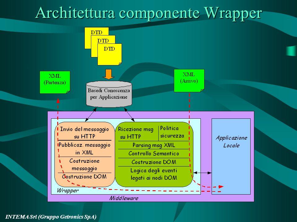 Architettura componente Wrapper