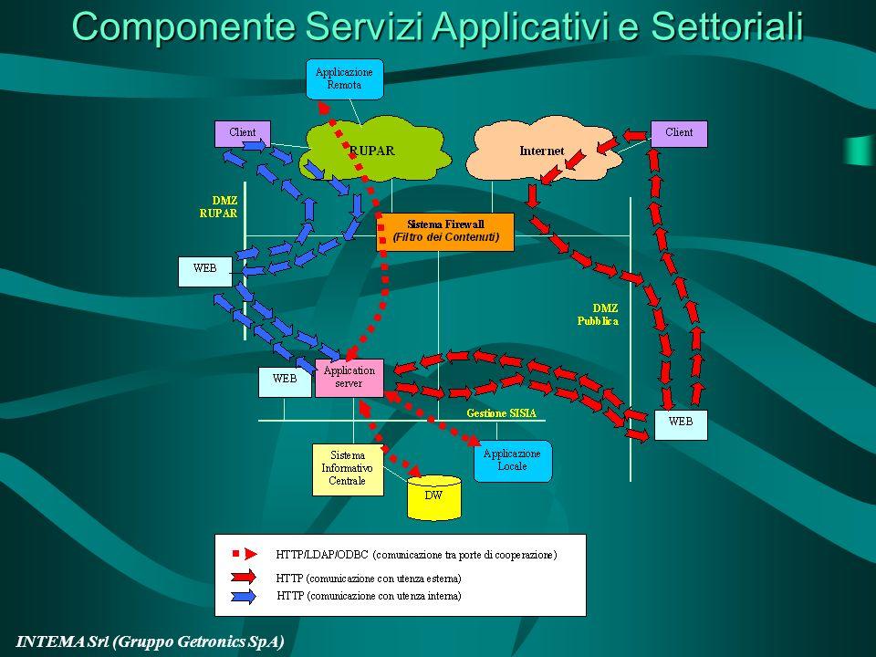 Componente Servizi Applicativi e Settoriali