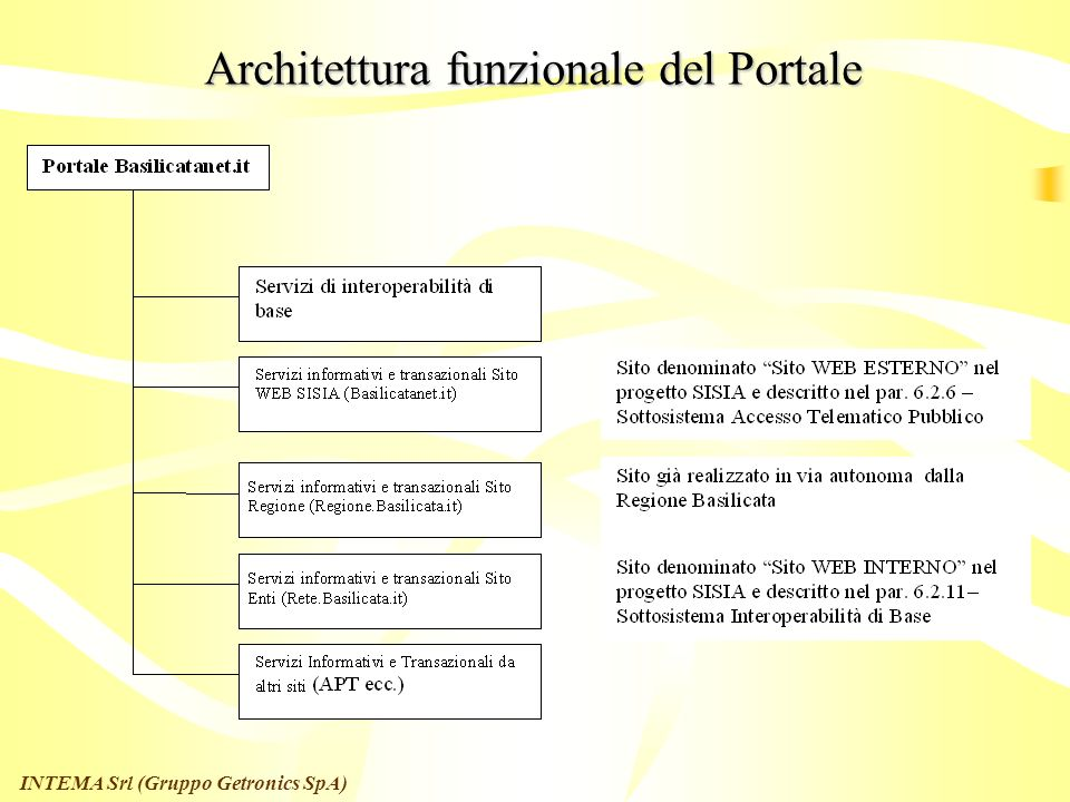 Architettura funzionale del Portale