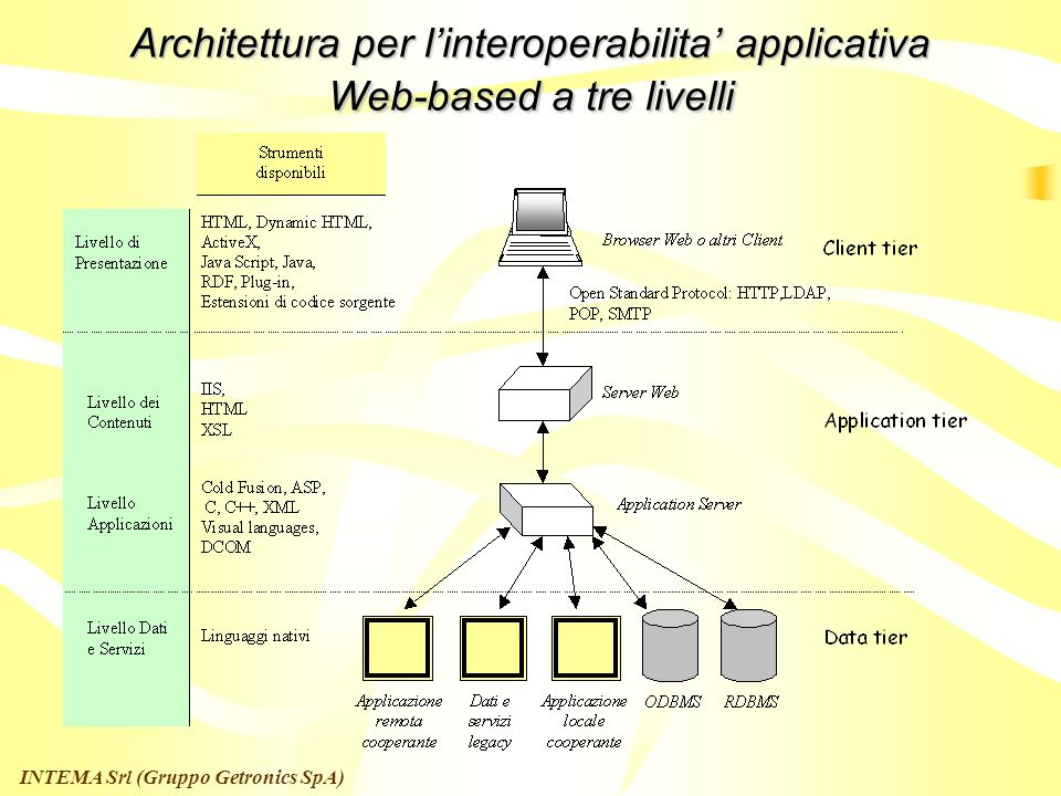 Architettura per l'interoperabilita' applicativa Web-based a tre livelli