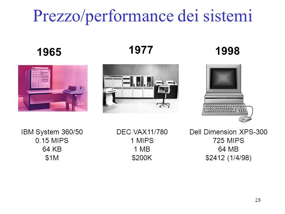 Prezzo/performance dei sistemi