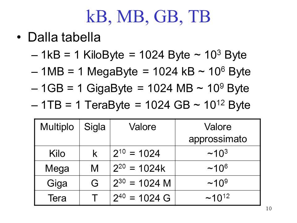 kB, MB, GB, TB Dalla tabella 1kB = 1 KiloByte = 1024 Byte ~ 103 Byte
