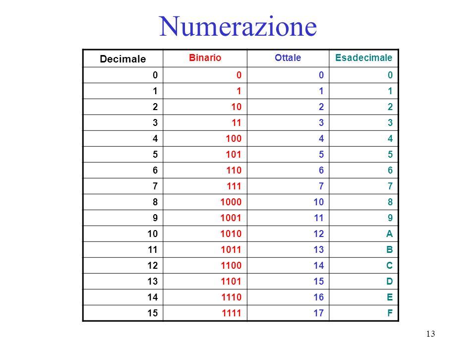 Numerazione Decimale Binario Ottale Esadecimale 1 2 10 3 11 4 100 5