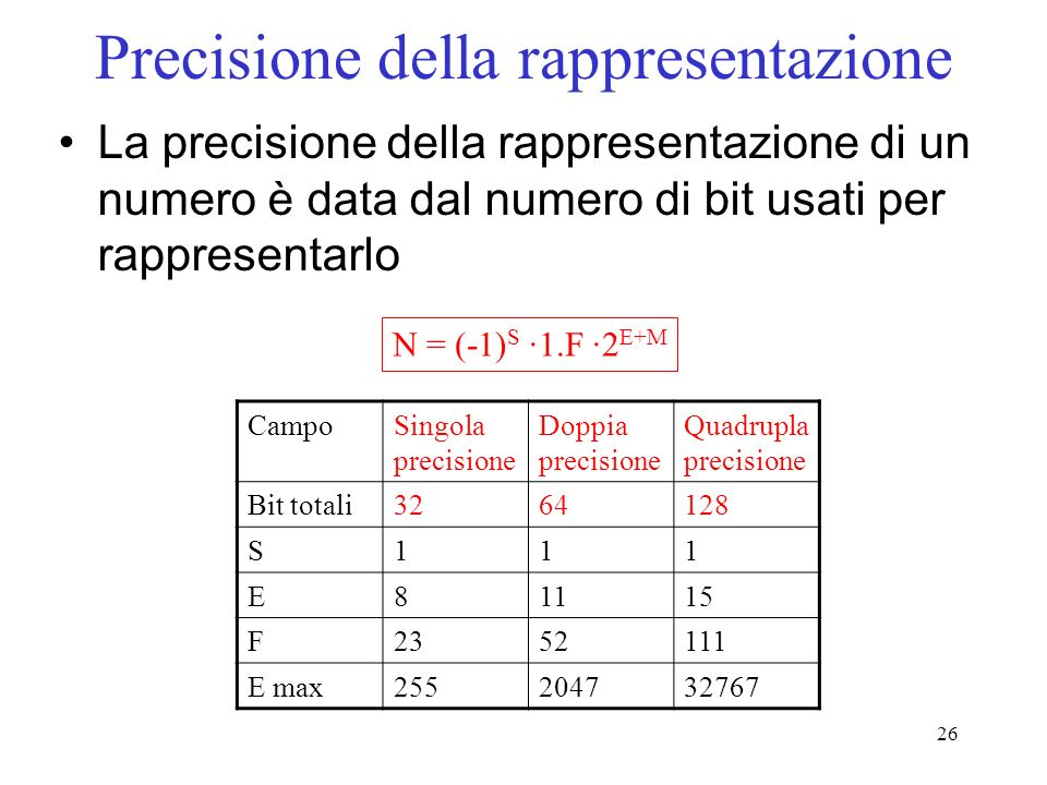 Precisione della rappresentazione