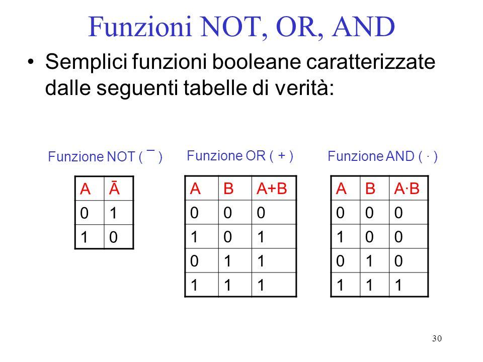 Funzioni NOT, OR, AND Semplici funzioni booleane caratterizzate dalle seguenti tabelle di verità: Funzione NOT ( ¯ )