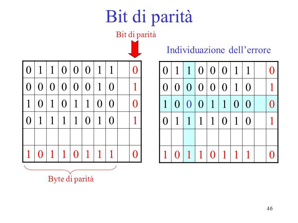 Bit di parità 1 1 Individuazione dell'errore Bit di parità