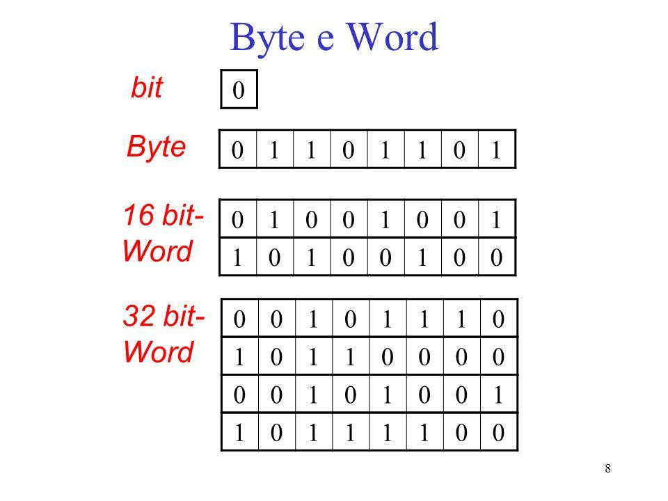 Byte e Word bit Byte 1 16 bit- Word 1 1 32 bit- Word 1 1 1 1