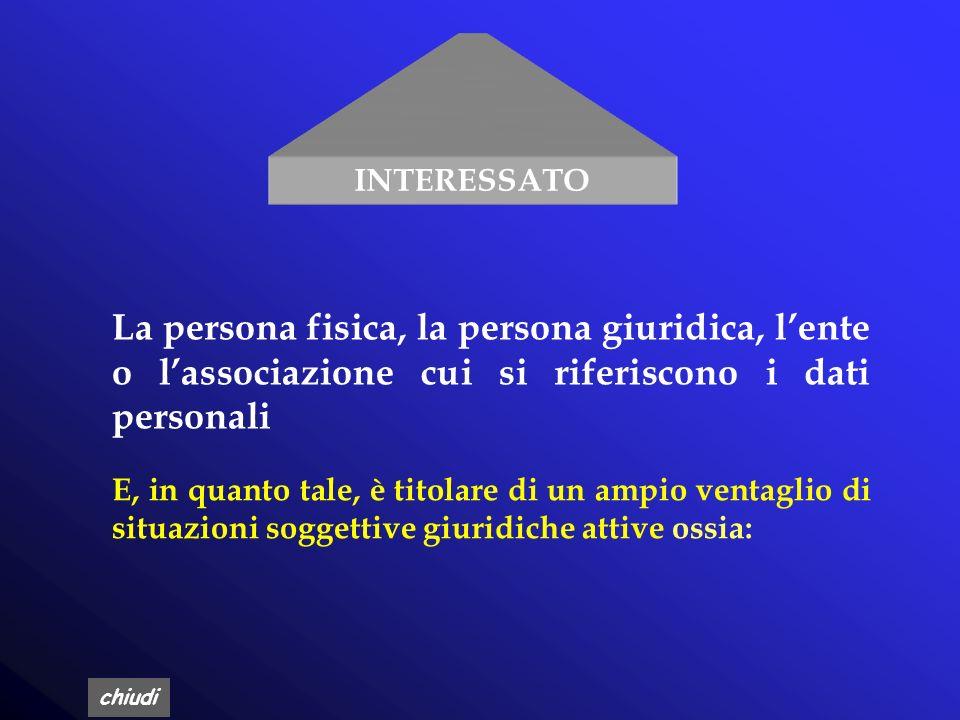 INTERESSATO La persona fisica, la persona giuridica, l'ente o l'associazione cui si riferiscono i dati personali.