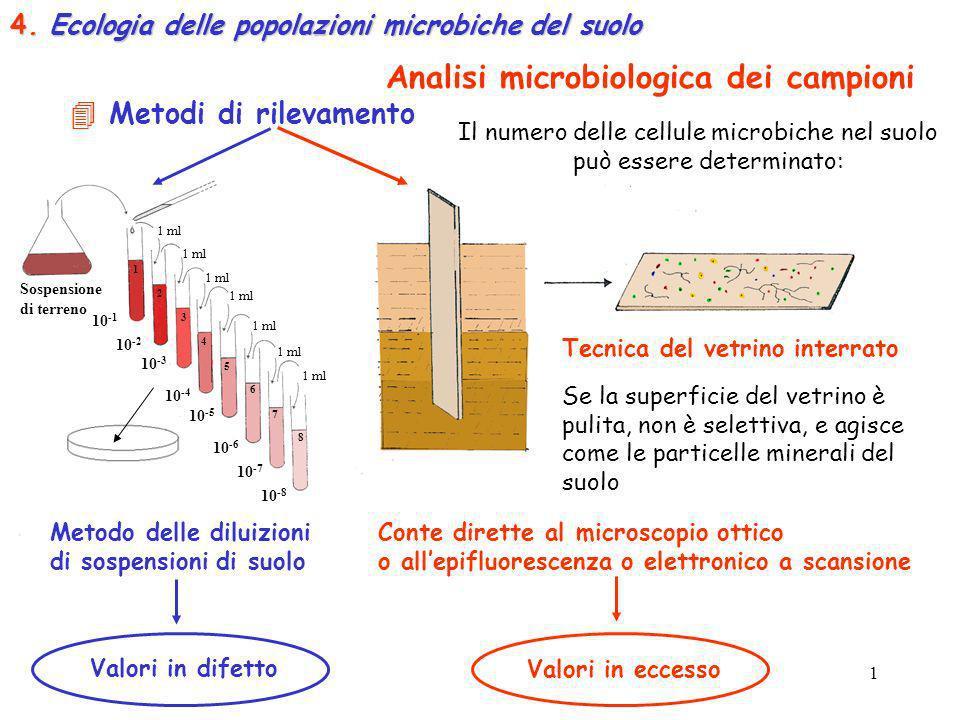Analisi microbiologica dei campioni
