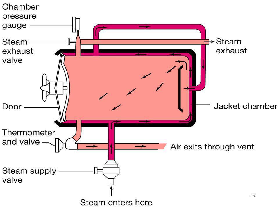 Figure: 20-03aCaption: Use of the autoclave for sterilization.
