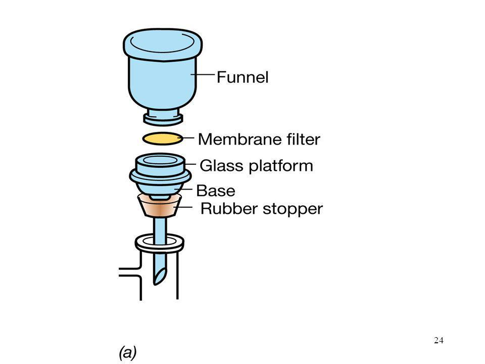 Figure: 20-08a-01 Caption: Membrane filters. (a) Assembly of a reusable membrane filter apparatus.
