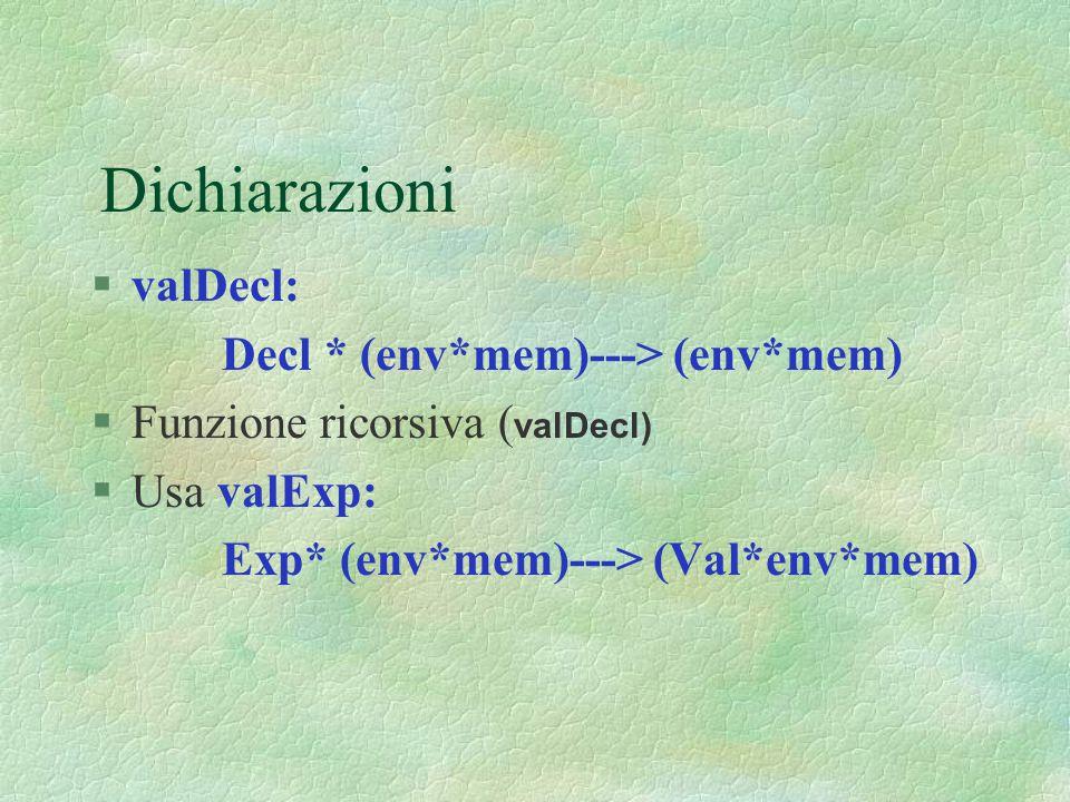 Dichiarazioni valDecl: Decl * (env*mem)---> (env*mem)