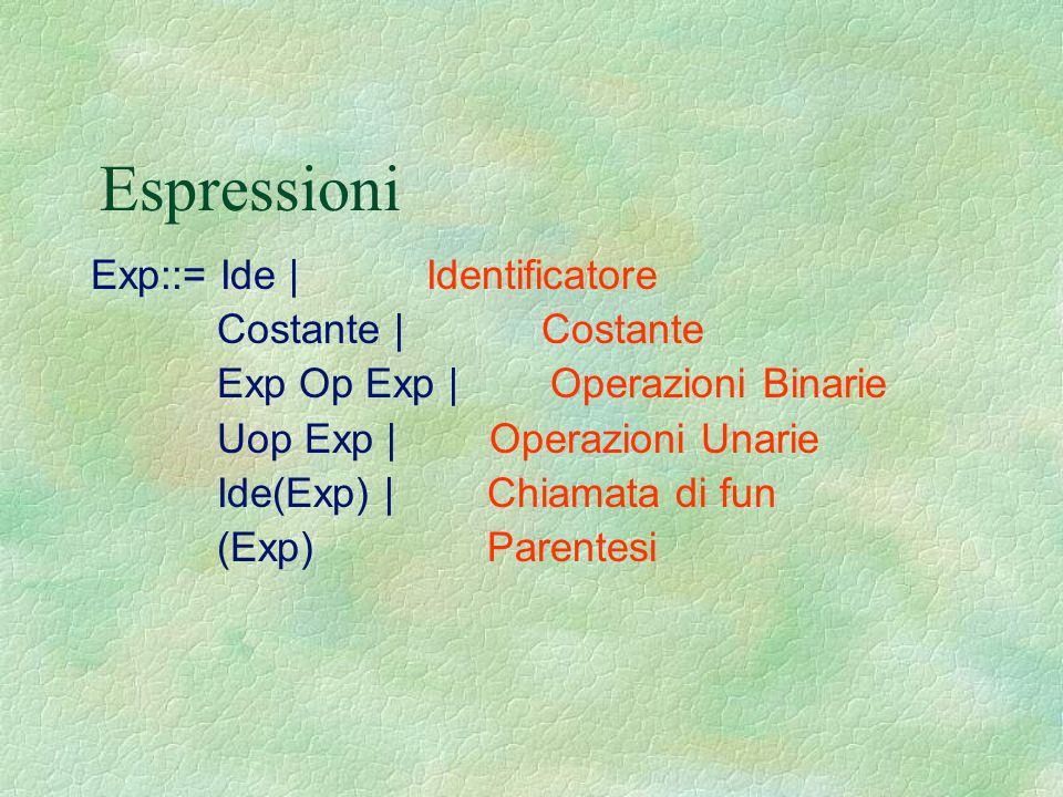 Espressioni Exp::= Ide | Identificatore Costante | Costante