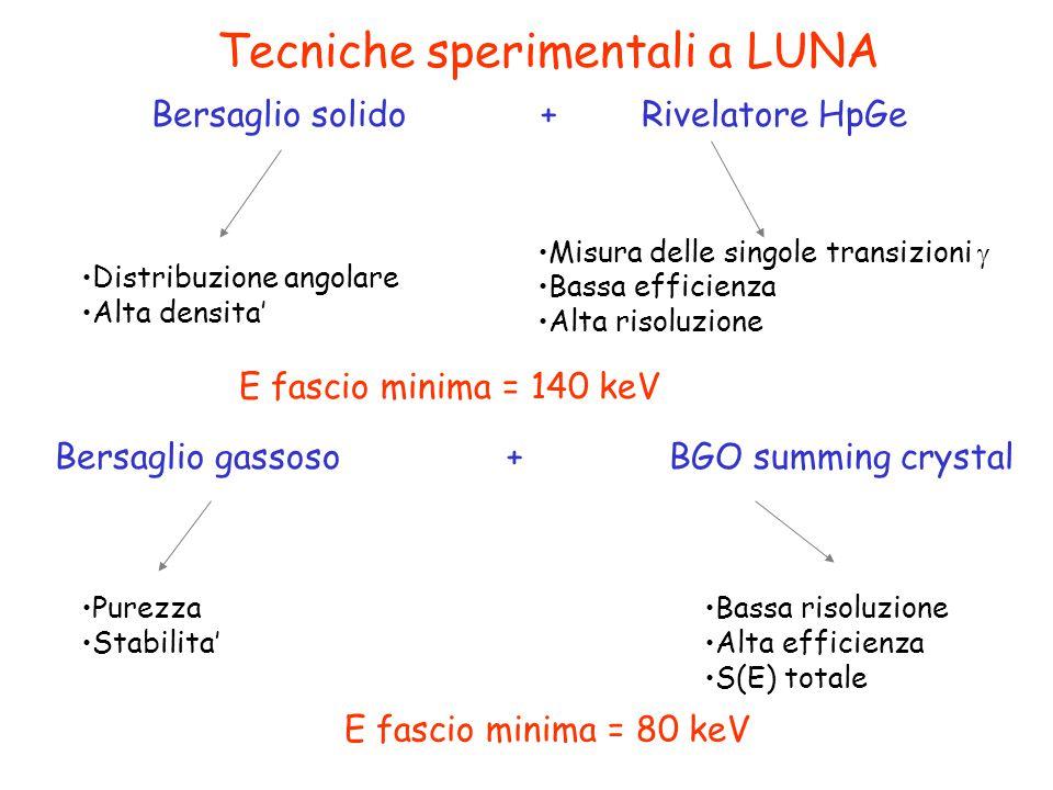 Tecniche sperimentali a LUNA