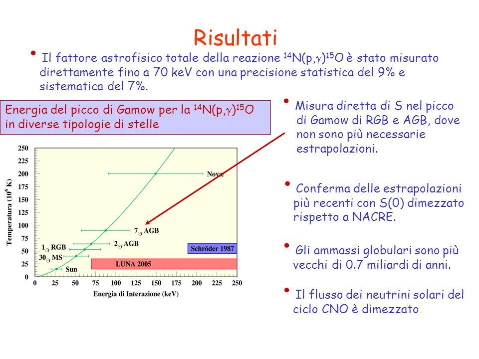 Risultati Il fattore astrofisico totale della reazione 14N(p,)15O è stato misurato.