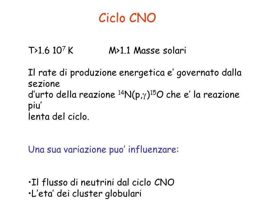 Ciclo CNO T>1.6 107 K M>1.1 Masse solari