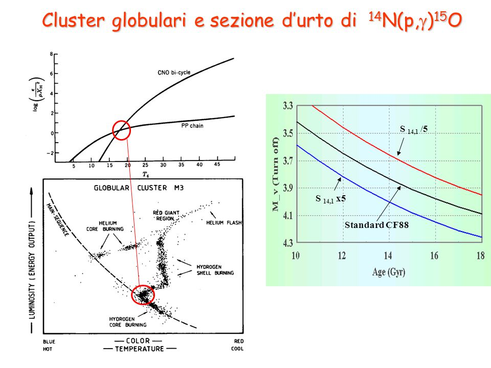 Cluster globulari e sezione d'urto di 14N(p,)15O