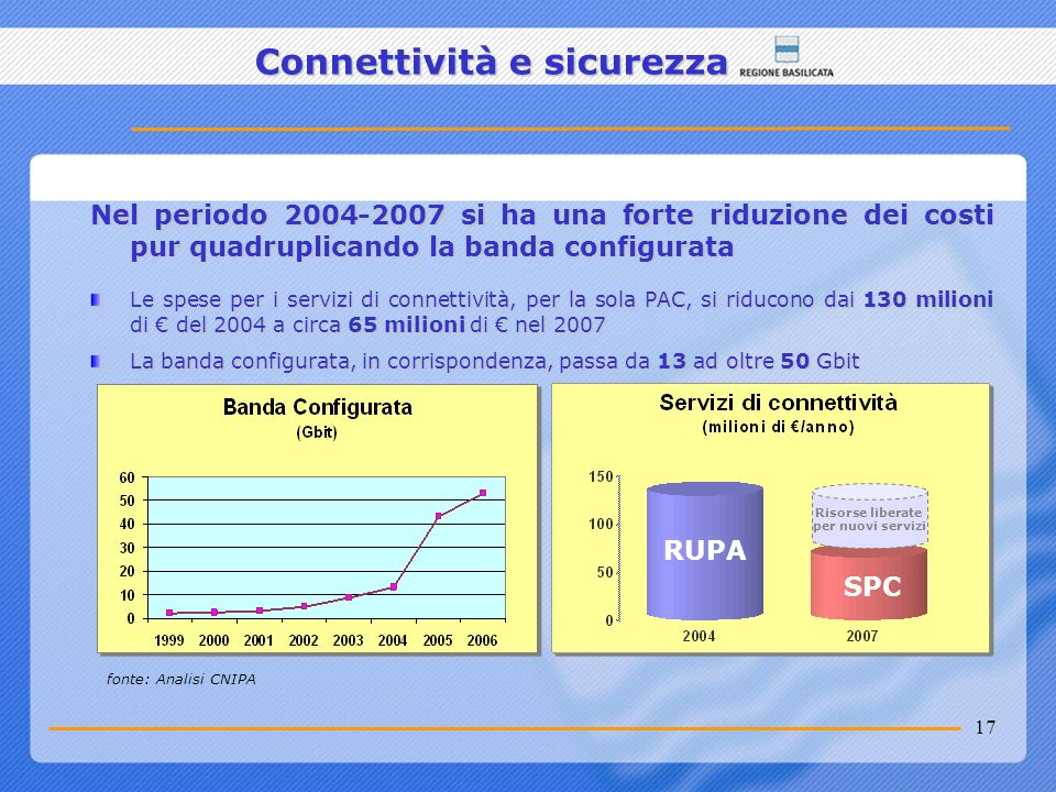 Connettività e sicurezza