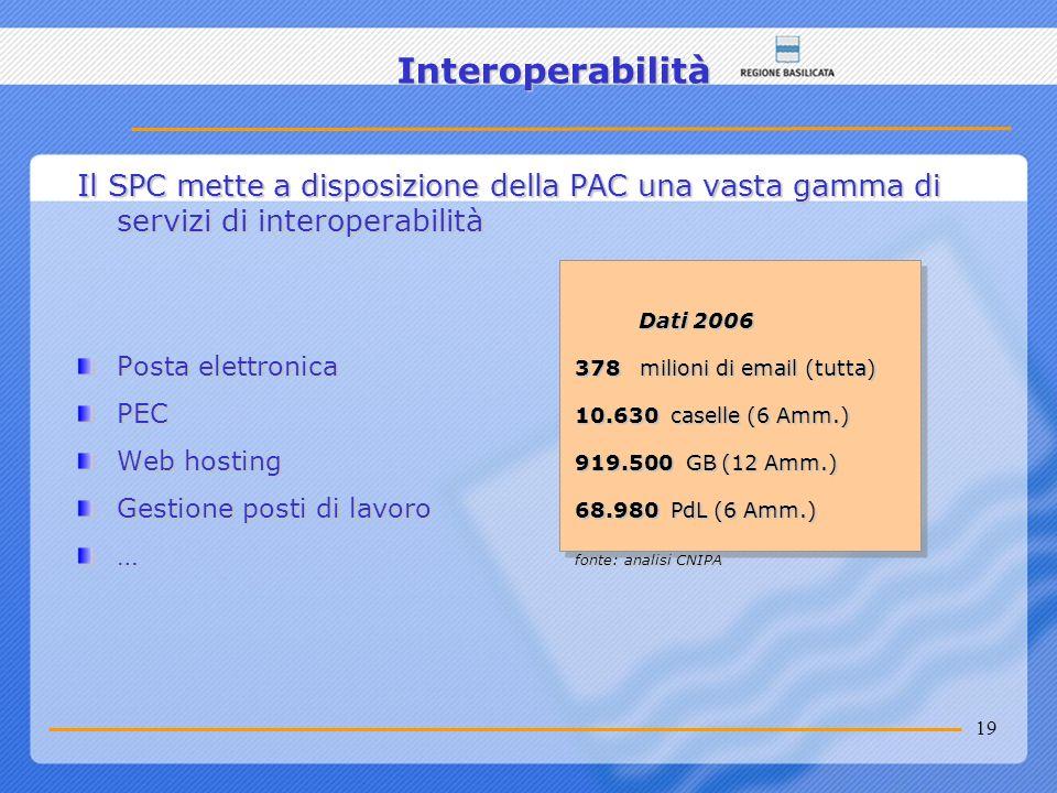 Interoperabilità Il SPC mette a disposizione della PAC una vasta gamma di servizi di interoperabilità.
