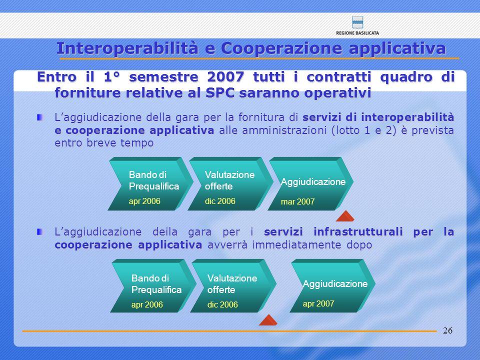 Interoperabilità e Cooperazione applicativa