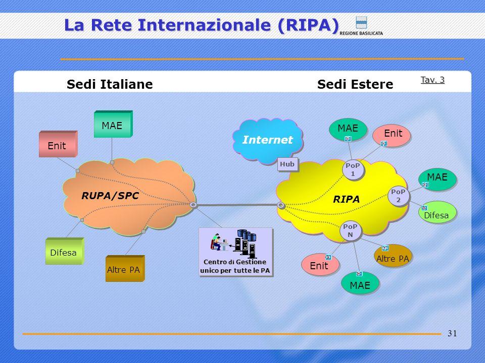 La Rete Internazionale (RIPA)