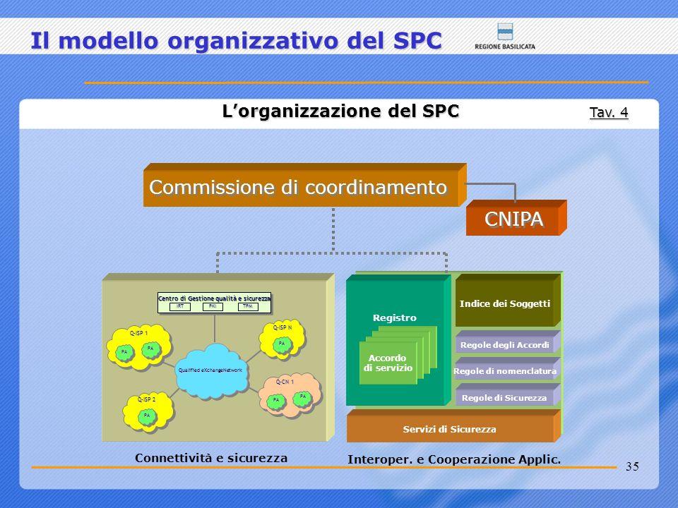 Il modello organizzativo del SPC