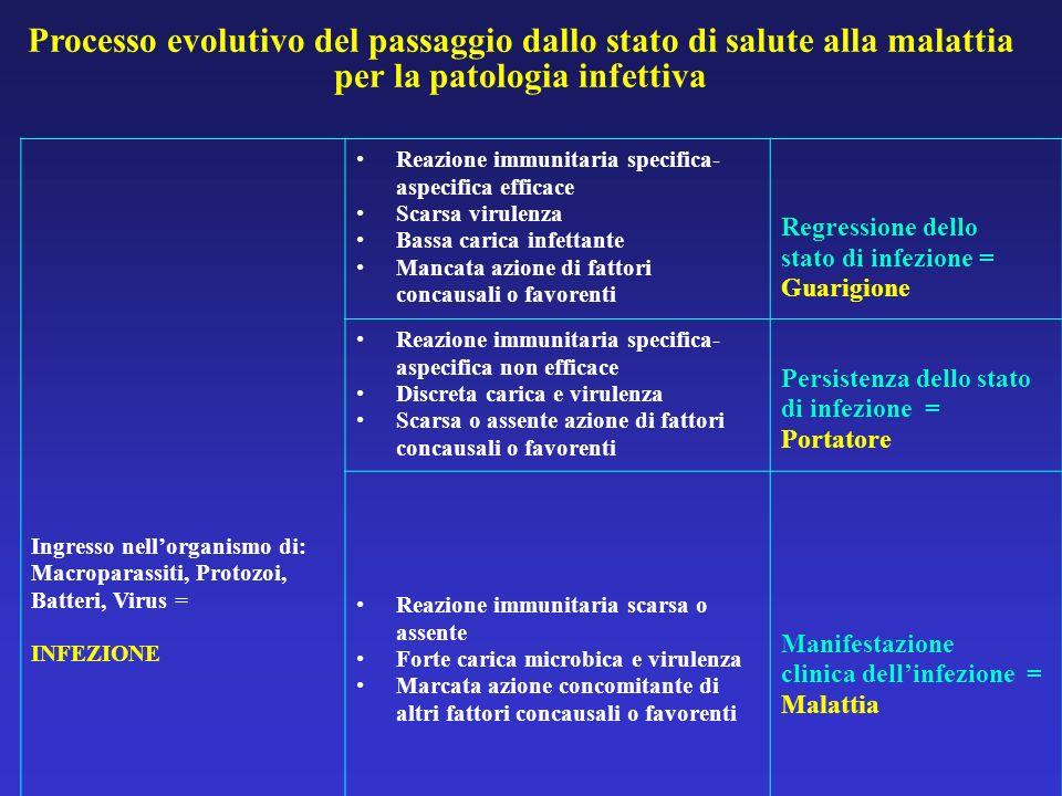 Processo evolutivo del passaggio dallo stato di salute alla malattia per la patologia infettiva