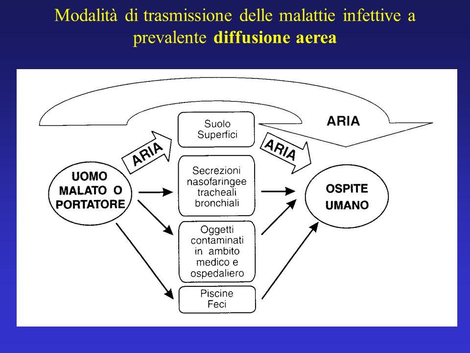 Modalità di trasmissione delle malattie infettive a prevalente diffusione aerea