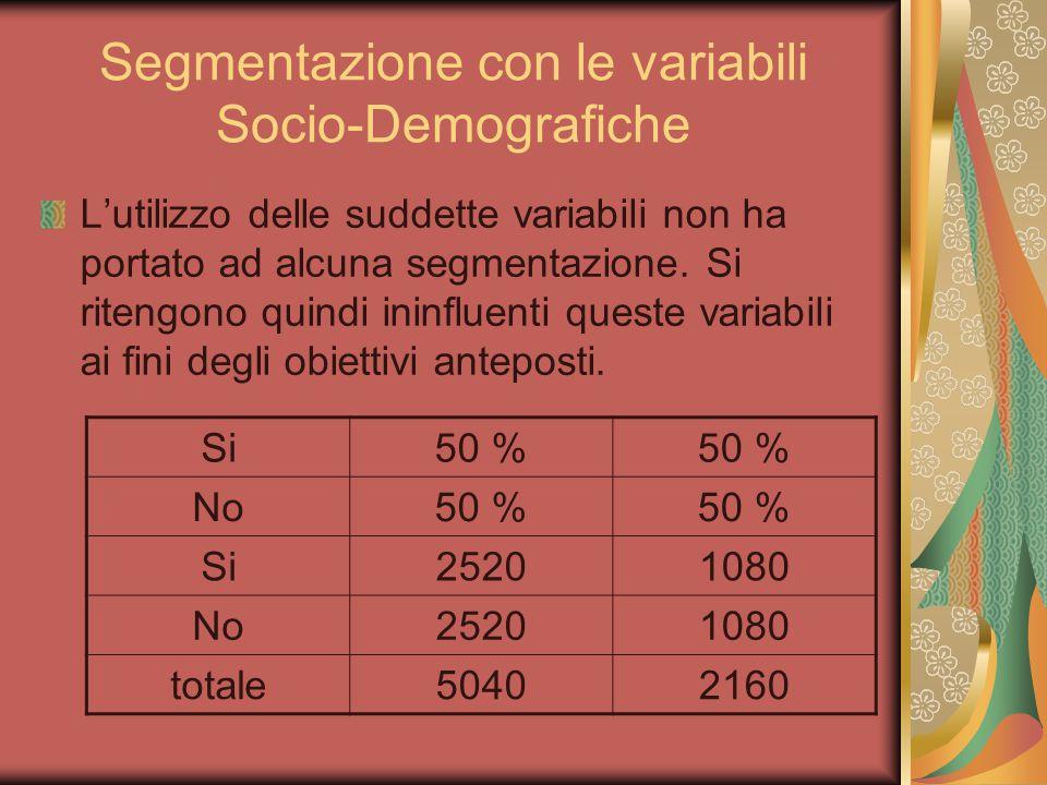 Segmentazione con le variabili Socio-Demografiche