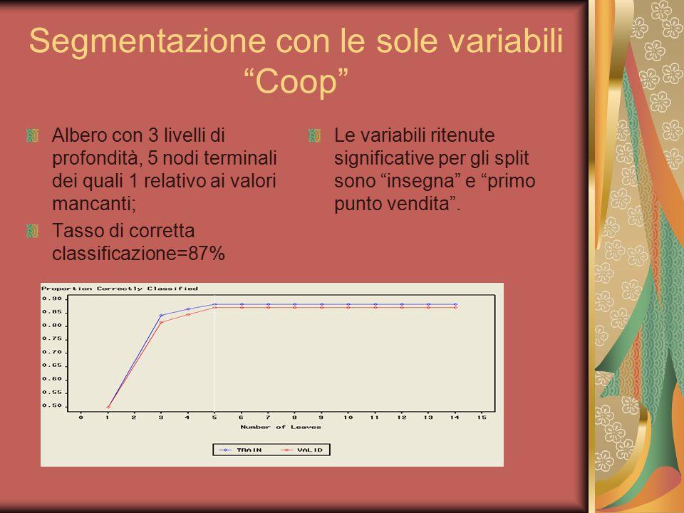Segmentazione con le sole variabili Coop