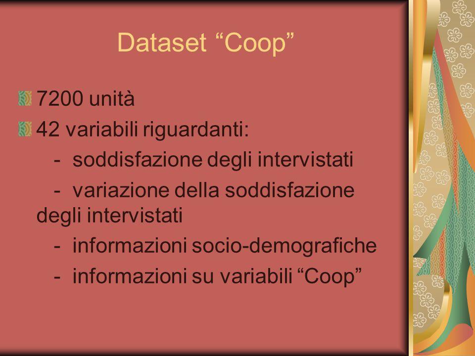 Dataset Coop 7200 unità 42 variabili riguardanti: