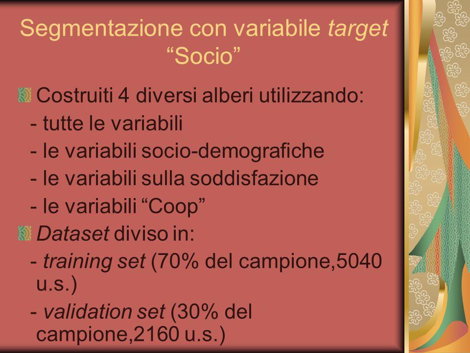 Segmentazione con variabile target Socio